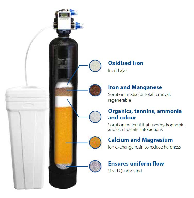 Spectrum Mixh2o Pro 5 In 1 Water Treatment Kit